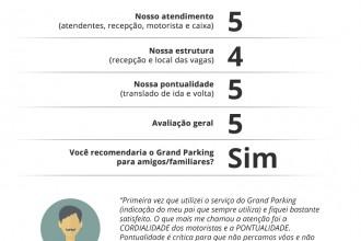 Pesquisa de Satisfação Grand Parking